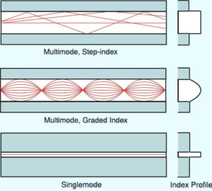fibers index profile